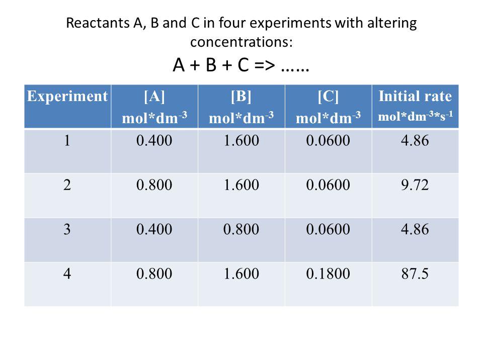 Experiment [A] mol*dm-3 [B] [C] Initial rate
